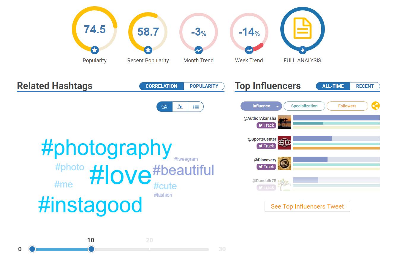 Hashtagify Hashtag tracking tool