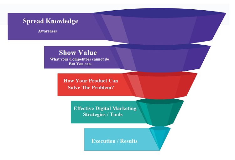 Sales Funnel Conversion