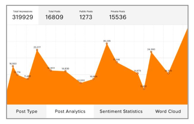 measure user-generated content